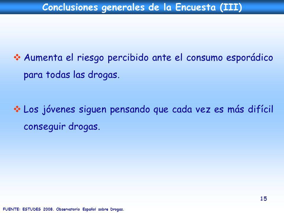 15 Conclusiones generales de la Encuesta (III) FUENTE: ESTUDES 2008. Observatorio Español sobre Drogas. Aumenta el riesgo percibido ante el consumo es