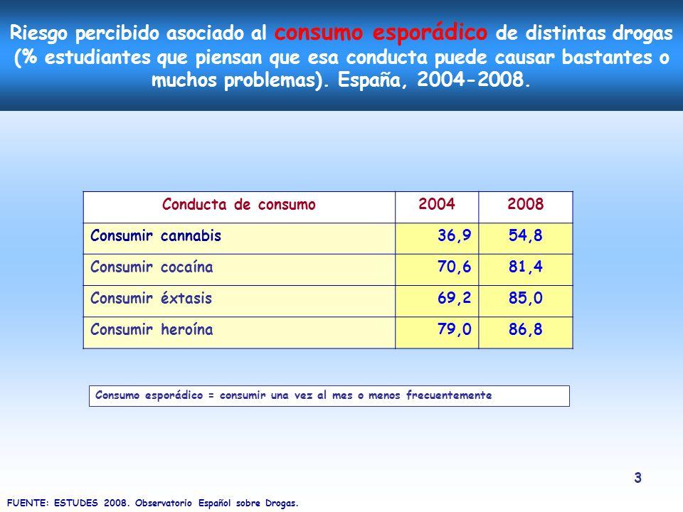 14 Conclusiones generales de la Encuesta (II) Baja el consumo experimental de tabaco y se mantiene el consumo diario.
