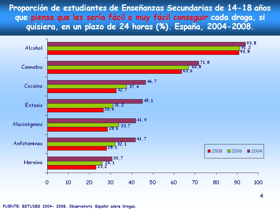 5 Evolución de la proporción de consumidores de bebidas alcohólicas entre los estudiantes de Enseñanzas Secundarias de 14-18 años (%).