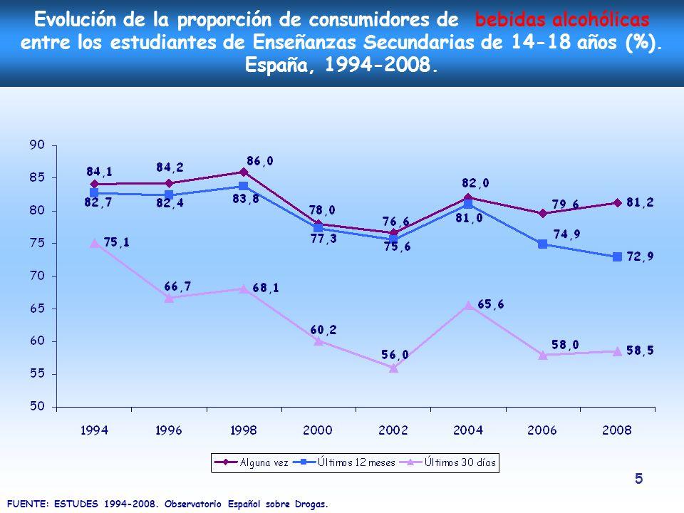 5 Evolución de la proporción de consumidores de bebidas alcohólicas entre los estudiantes de Enseñanzas Secundarias de 14-18 años (%). España, 1994-20