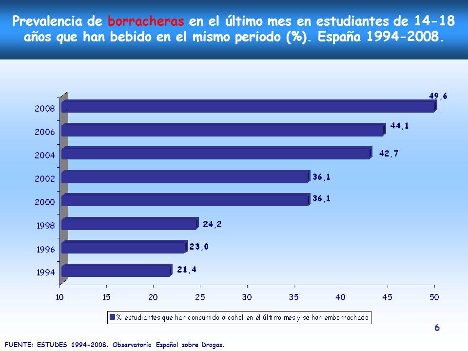 6 Prevalencia de borracheras en el último mes en estudiantes de 14-18 años que han bebido en el mismo periodo (%). España 1994-2008. FUENTE: ESTUDES 1