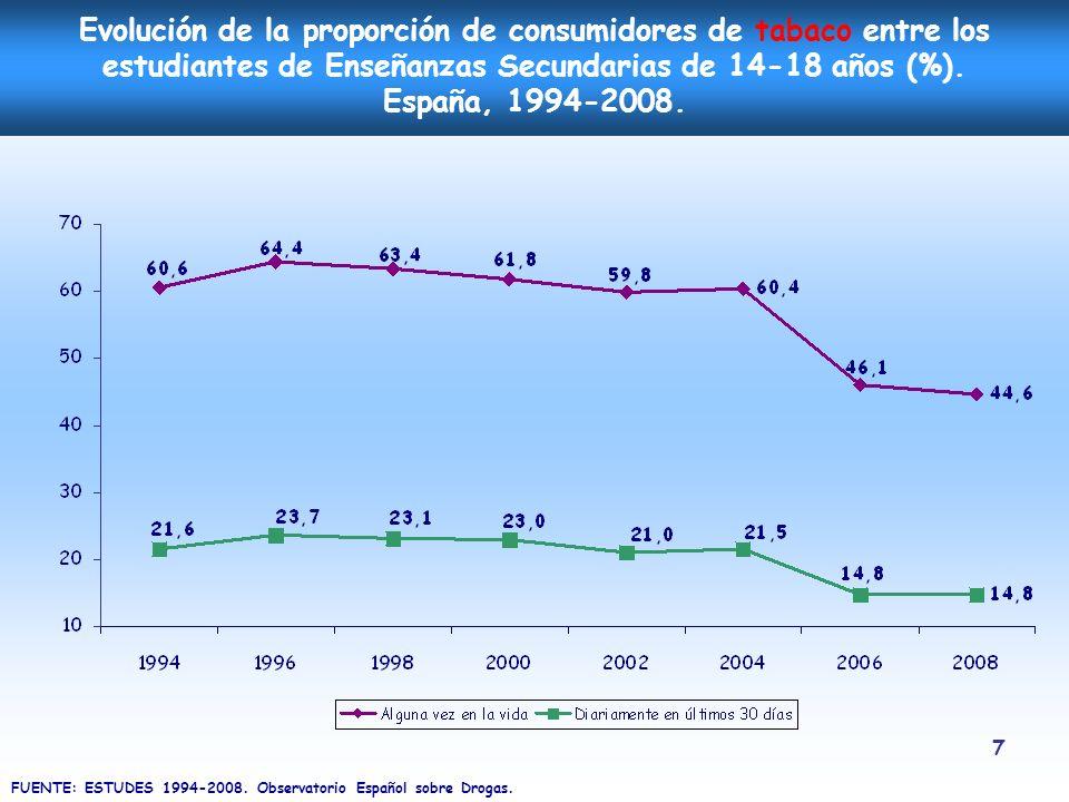 7 Evolución de la proporción de consumidores de tabaco entre los estudiantes de Enseñanzas Secundarias de 14-18 años (%). España, 1994-2008. FUENTE: E