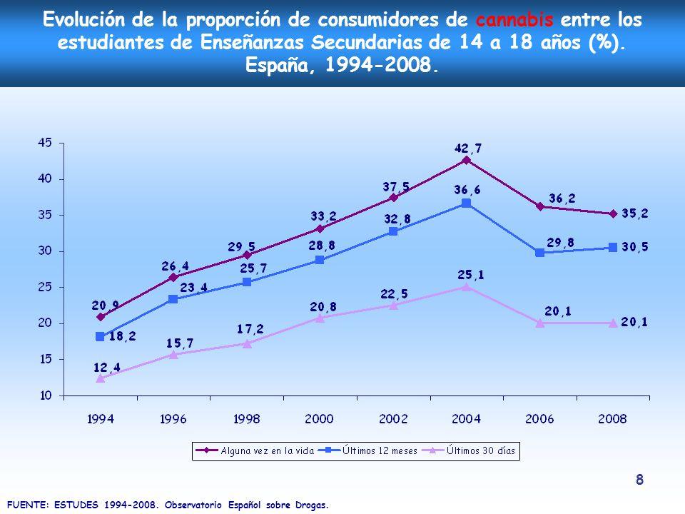 8 Evolución de la proporción de consumidores de cannabis entre los estudiantes de Enseñanzas Secundarias de 14 a 18 años (%). España, 1994-2008. FUENT