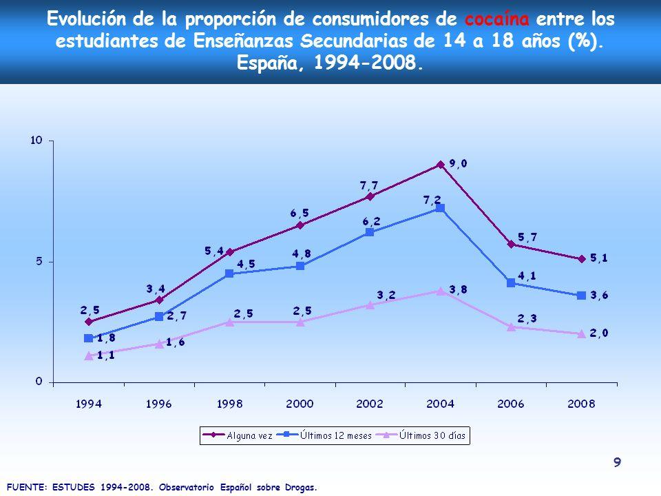 9 Evolución de la proporción de consumidores de cocaína entre los estudiantes de Enseñanzas Secundarias de 14 a 18 años (%). España, 1994-2008. FUENTE