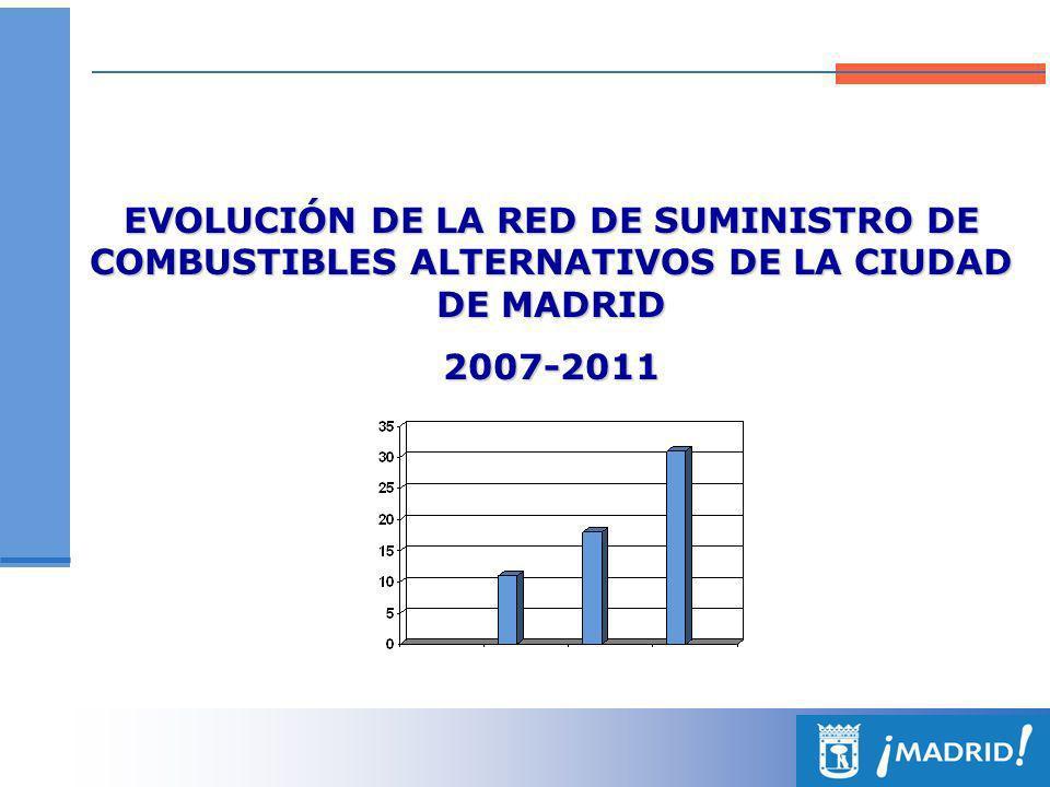 ESTACIONES DE SUMINISTRO DE COMBUSTIBLES ALTERNATIVOS (AÑO 2007) GAS NATURAL COMPRIMIDO GAS LICUADO DE PETRÓLEO RECARGA ELÉCTRICA BIOETANOL Pública Municipal Combustibles alternativos: 9 estaciones Recarga eléctrica: 2 puntos