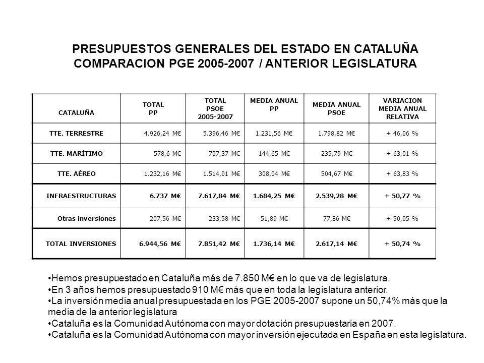 PRESUPUESTOS GENERALES DEL ESTADO EN CATALUÑA COMPARACION PGE 2005-2007 / ANTERIOR LEGISLATURA CATALUÑA TOTAL PP TOTAL PSOE 2005-2007 MEDIA ANUAL PP MEDIA ANUAL PSOE VARIACION MEDIA ANUAL RELATIVA TTE.