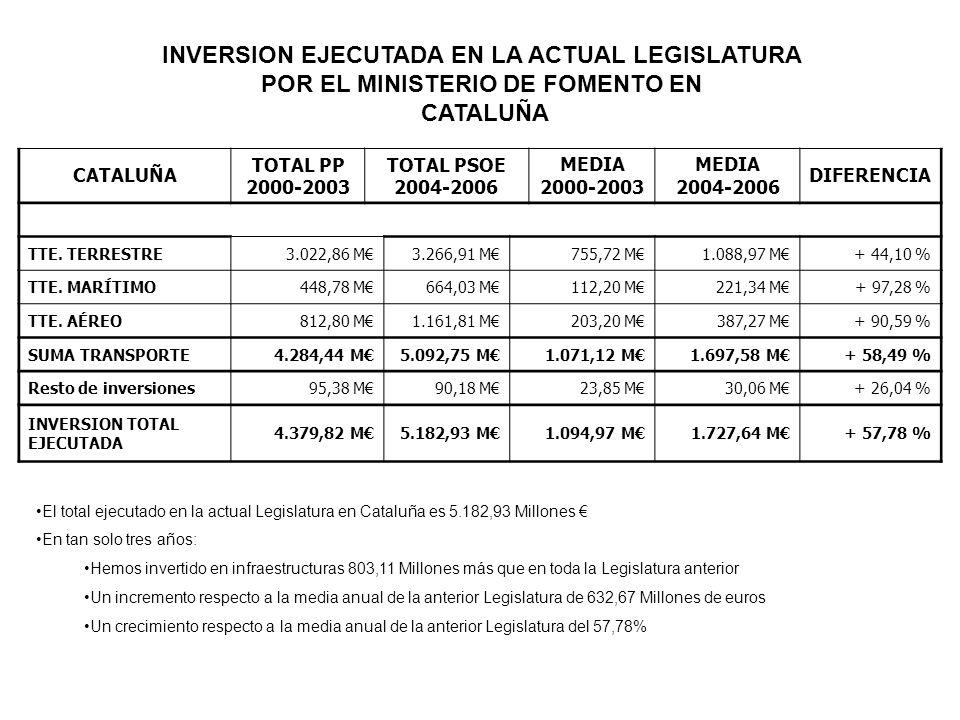 CATALUÑA TOTAL PP 2000-2003 TOTAL PSOE 2004-2006 MEDIA 2000-2003 MEDIA 2004-2006 DIFERENCIA TTE. TERRESTRE3.022,86 M3.266,91 M755,72 M1.088,97 M+ 44,1