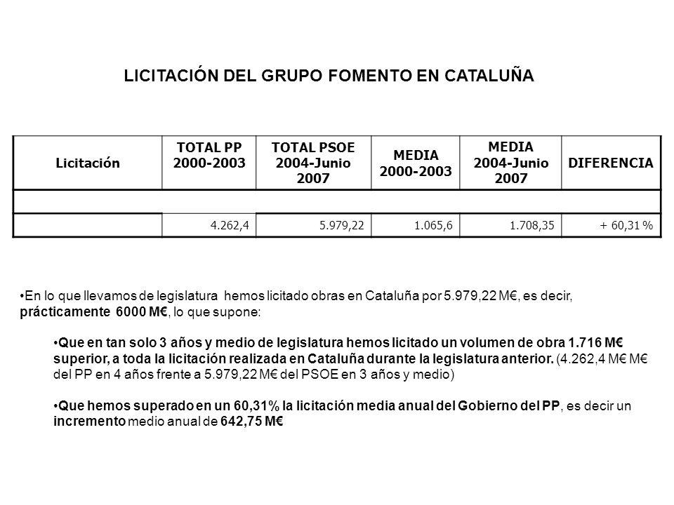 Licitación TOTAL PP 2000-2003 TOTAL PSOE 2004-Junio 2007 MEDIA 2000-2003 MEDIA 2004-Junio 2007 DIFERENCIA 4.262,45.979,221.065,61.708,35+ 60,31 % LICITACIÓN DEL GRUPO FOMENTO EN CATALUÑA En lo que llevamos de legislatura hemos licitado obras en Cataluña por 5.979,22 M, es decir, prácticamente 6000 M, lo que supone: Que en tan solo 3 años y medio de legislatura hemos licitado un volumen de obra 1.716 M superior, a toda la licitación realizada en Cataluña durante la legislatura anterior.
