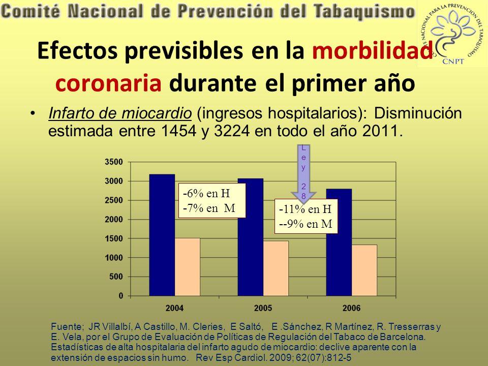 Efectos previsibles en la morbilidad coronaria durante el primer año Infarto de miocardio (ingresos hospitalarios): Disminución estimada entre 1454 y 3224 en todo el año 2011.