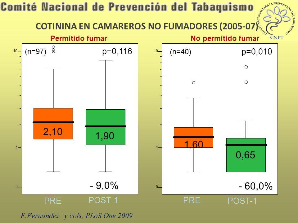 0 PRE Permitido fumar COTININA EN CAMAREROS NO FUMADORES (2005-07) POST-1 2,10 1,90 - 9,0% (n=97) 1 10 p=0,116 PRE POST-1 No permitido fumar 0 1,60 0,65 - 60,0% (n=40) 1 10 p=0,010 E.Fernandez y cols, PLoS One 2009
