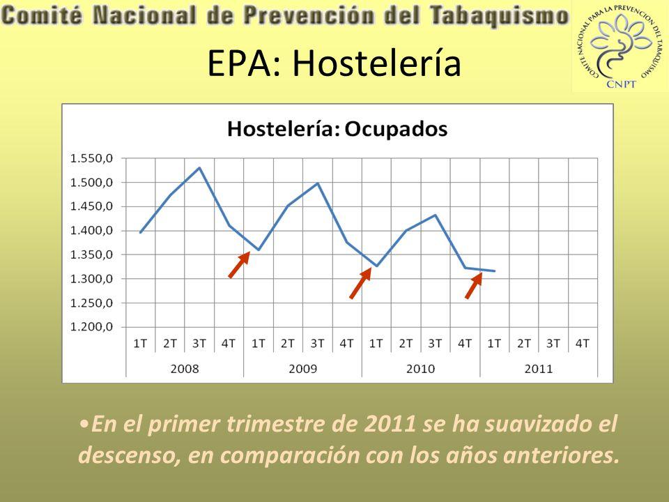 EPA: Hostelería En el primer trimestre de 2011 se ha suavizado el descenso, en comparación con los años anteriores.