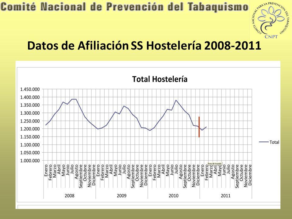 Datos de Afiliación SS Hostelería 2008-2011
