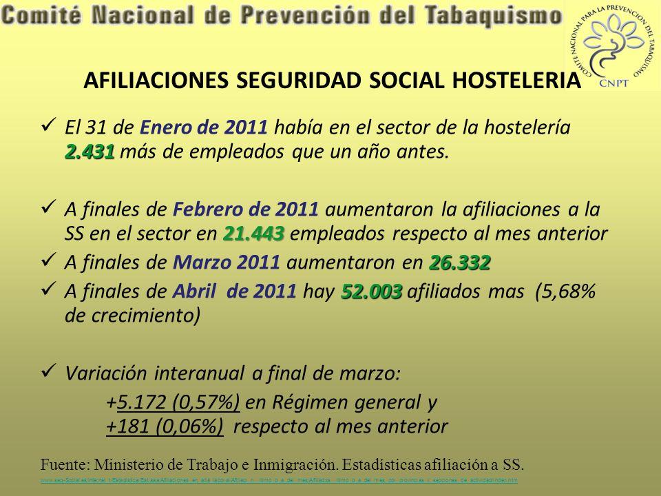 AFILIACIONES SEGURIDAD SOCIAL HOSTELERIA 2.431 El 31 de Enero de 2011 había en el sector de la hostelería 2.431 más de empleados que un año antes.
