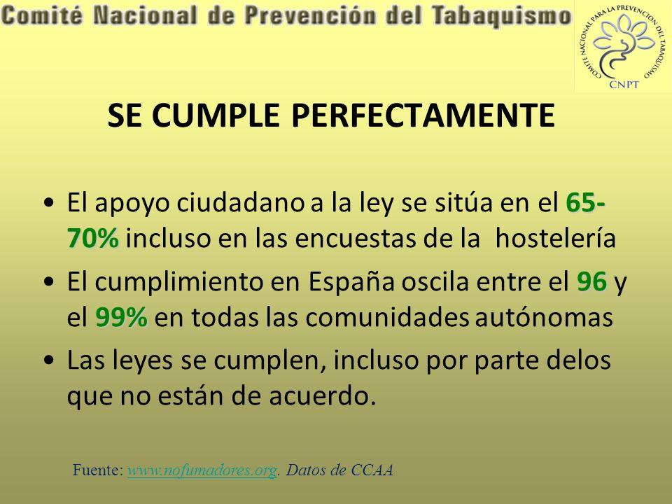 SE CUMPLE PERFECTAMENTE 65- 70%El apoyo ciudadano a la ley se sitúa en el 65- 70% incluso en las encuestas de la hostelería 96 99%El cumplimiento en España oscila entre el 96 y el 99% en todas las comunidades autónomas Las leyes se cumplen, incluso por parte delos que no están de acuerdo.