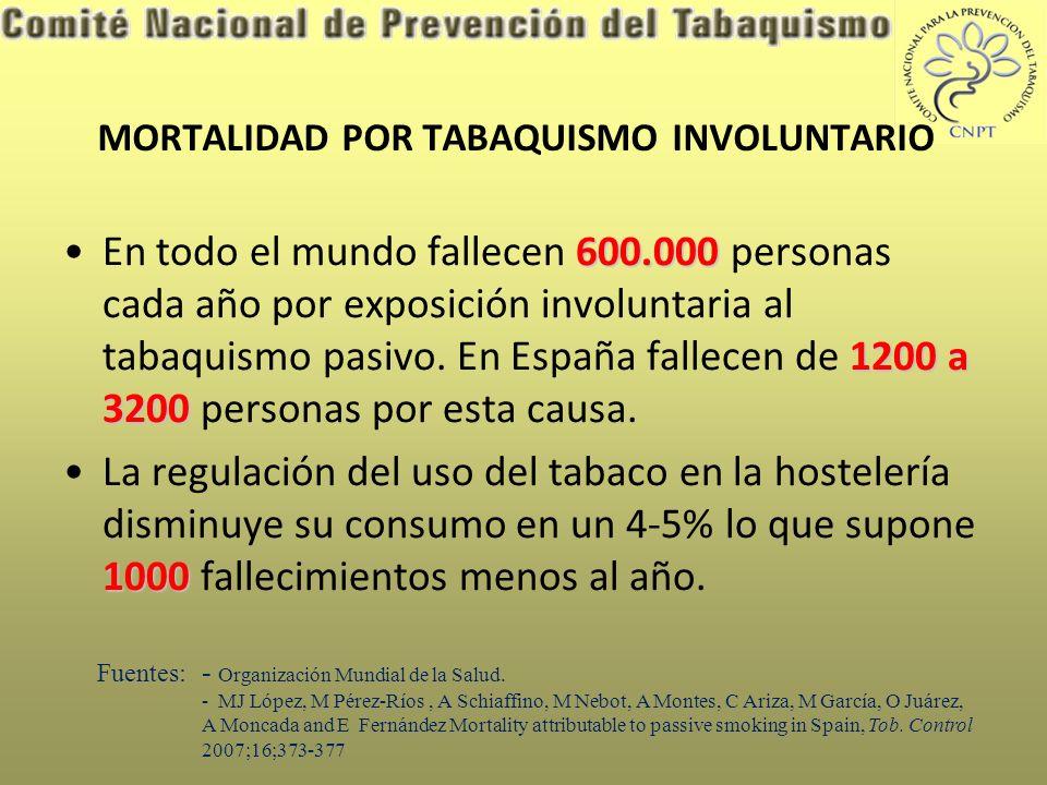 MORTALIDAD POR TABAQUISMO INVOLUNTARIO 600.000 1200 a 3200En todo el mundo fallecen 600.000 personas cada año por exposición involuntaria al tabaquismo pasivo.