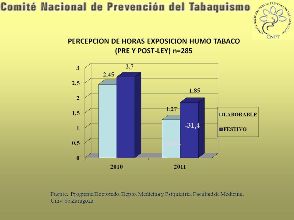 PERCEPCION EXPOSICION HUMO TABACO ANTES Y DESPUES LEY 42/2010 (n=385) - 43,6% Fuente.