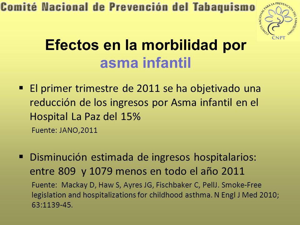 Hospitalizaciones por asma bronquial.Población adulta y pobl.