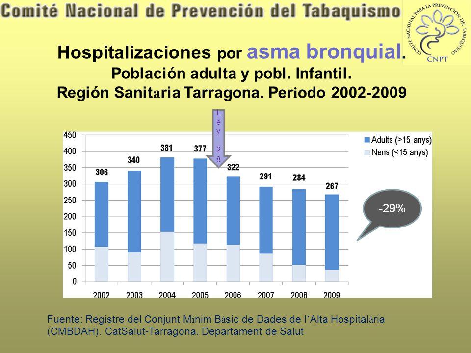 Hospitalizaciones por asma bronquial. Población adulta y pobl.