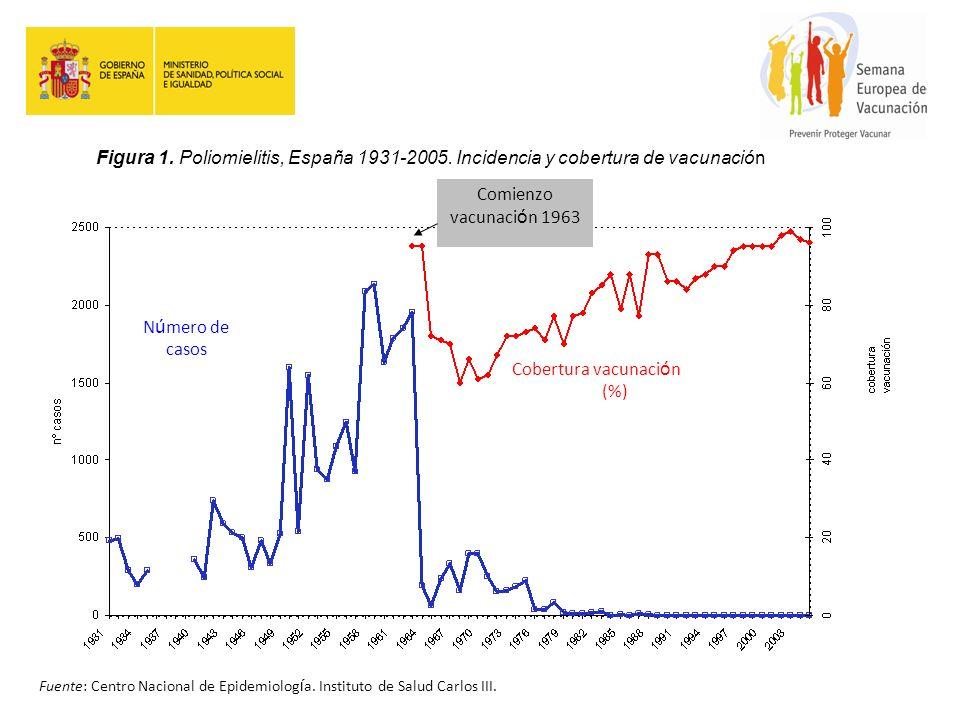 Comienzo vacunaci ó n 1963 Cobertura vacunaci ó n (%) N ú mero de casos Figura 1. Poliomielitis, España 1931-2005. Incidencia y cobertura de vacunació