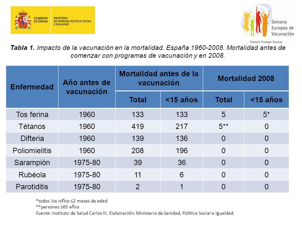 Tabla 1. Impacto de la vacunación en la mortalidad. España 1960-2008. Mortalidad antes de comenzar con programas de vacunación y en 2008. Enfermedad A