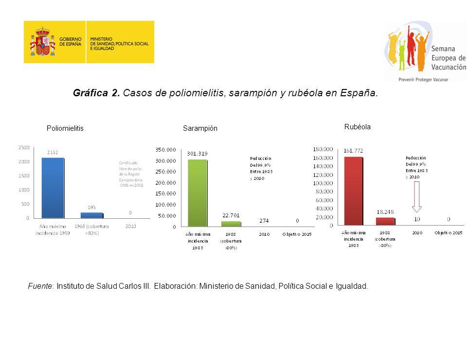 PoliomielitisSarampión Rubéola Gráfica 2. Casos de poliomielitis, sarampión y rubéola en España. Fuente: Instituto de Salud Carlos III. Elaboración: M