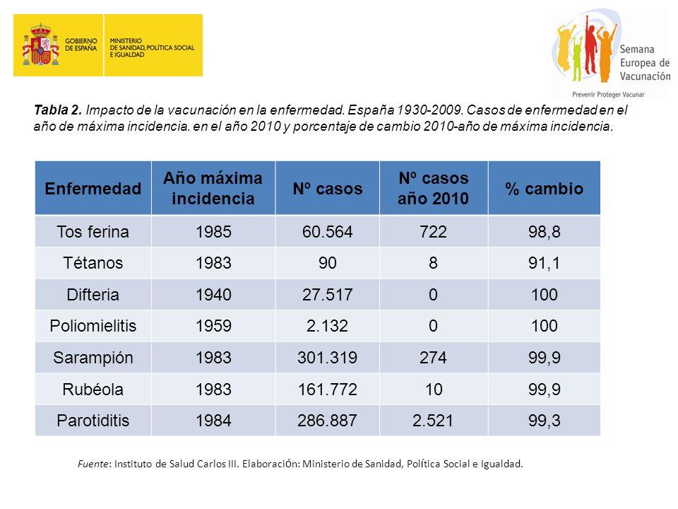 Tabla 2. Impacto de la vacunación en la enfermedad. España 1930-2009. Casos de enfermedad en el año de máxima incidencia. en el año 2010 y porcentaje