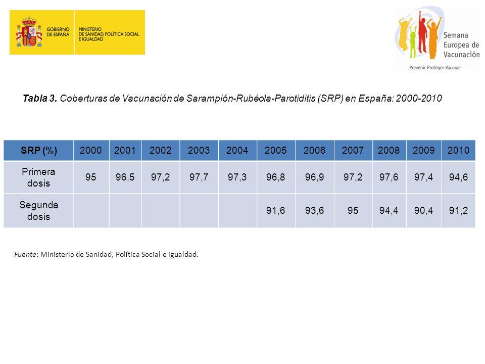 Tabla 3. Coberturas de Vacunación de Sarampión-Rubéola-Parotiditis (SRP) en España: 2000-2010 SRP (%)20002001200220032004200520062007200820092010 Prim