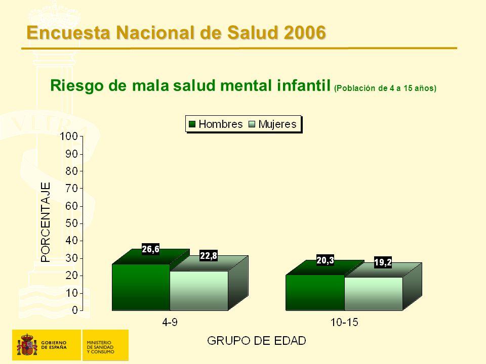 Riesgo de mala salud mental infantil (Población de 4 a 15 años) Encuesta Nacional de Salud 2006