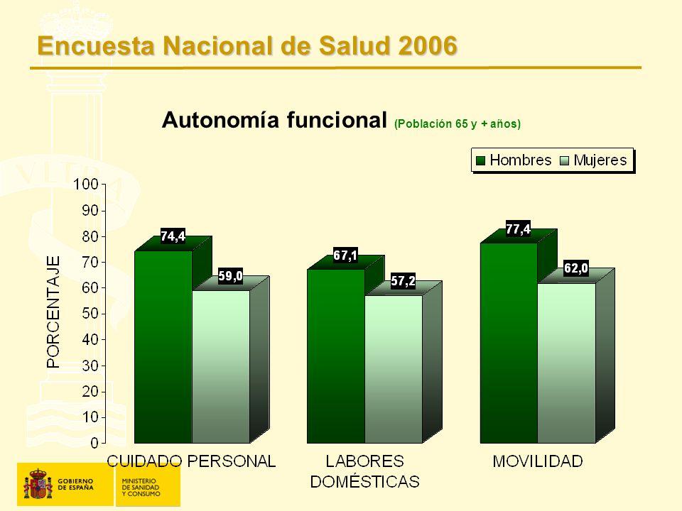 Autonomía funcional (Población 65 y + años) Encuesta Nacional de Salud 2006