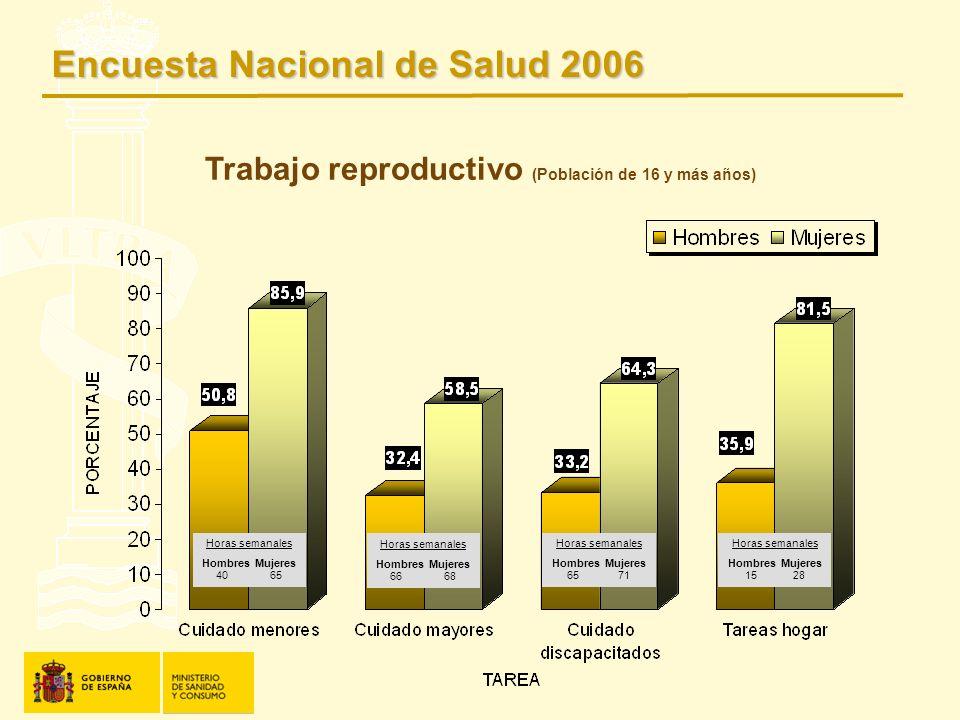 Trabajo reproductivo (Población de 16 y más años) Horas semanales Hombres Mujeres 40 65 Horas semanales Hombres Mujeres 66 68 Horas semanales Hombres