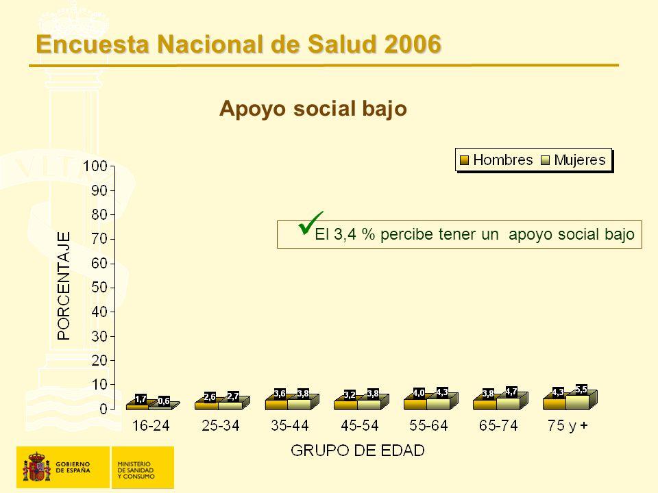 Apoyo social bajo El 3,4 % percibe tener un apoyo social bajo Encuesta Nacional de Salud 2006