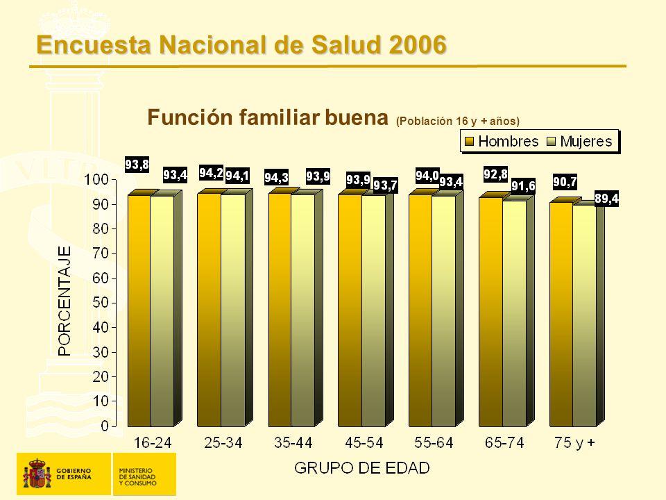 Función familiar buena (Población 16 y + años) Encuesta Nacional de Salud 2006