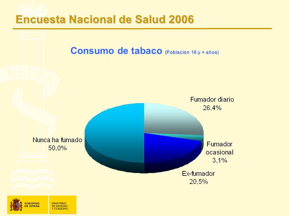 Consumo de tabaco (Población 16 y + años) Encuesta Nacional de Salud 2006