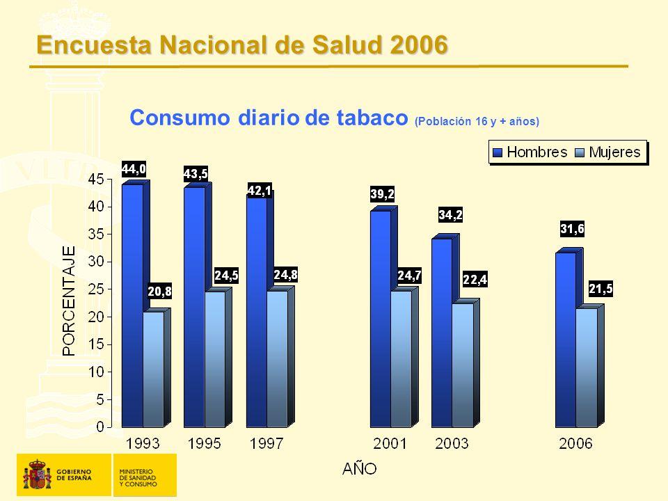 Consumo diario de tabaco (Población 16 y + años) Encuesta Nacional de Salud 2006