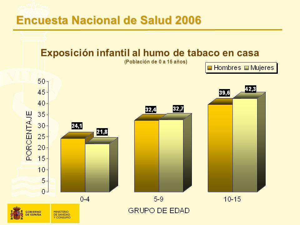 Exposición infantil al humo de tabaco en casa (Población de 0 a 15 años) Encuesta Nacional de Salud 2006