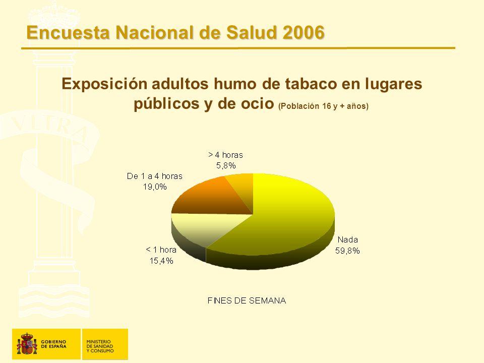 Exposición adultos humo de tabaco en lugares públicos y de ocio (Población 16 y + años) Encuesta Nacional de Salud 2006