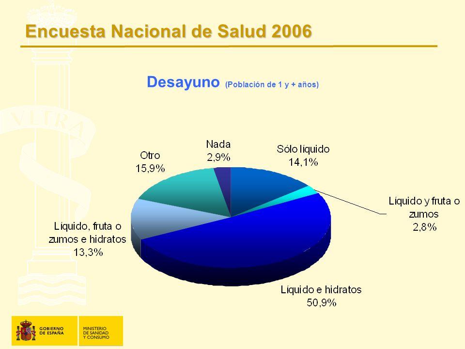 Desayuno (Población de 1 y + años) Encuesta Nacional de Salud 2006