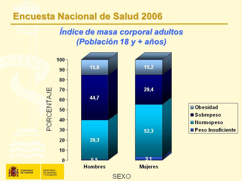 Índice de masa corporal adultos (Población 18 y + años) Encuesta Nacional de Salud 2006