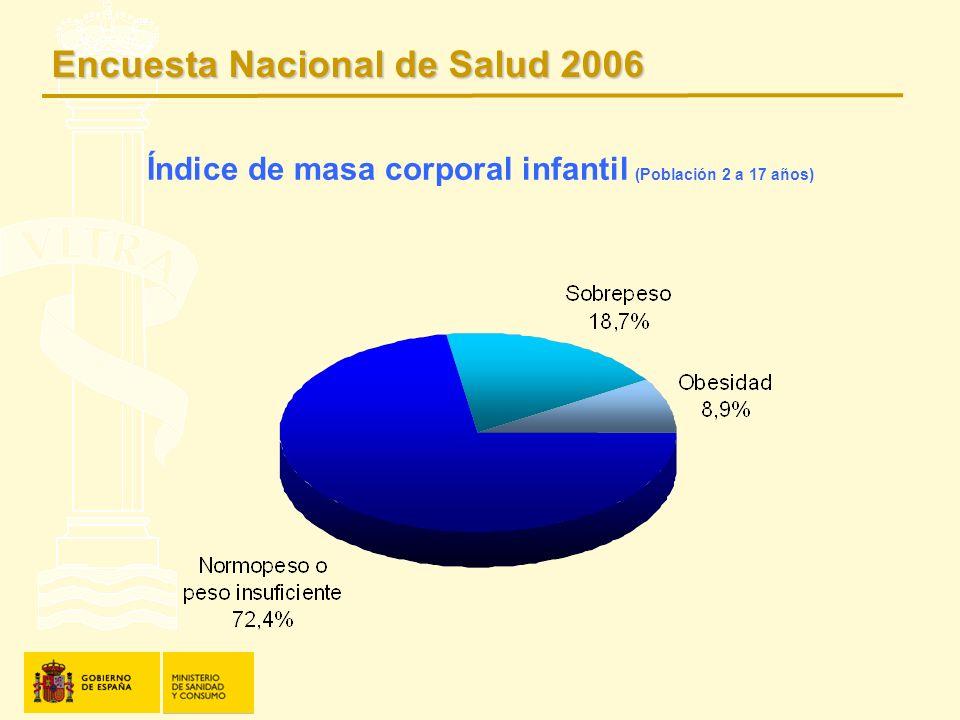 Índice de masa corporal infantil (Población 2 a 17 años) Encuesta Nacional de Salud 2006