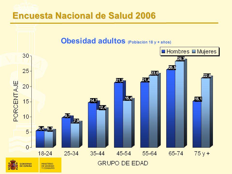 Obesidad adultos (Población 18 y + años) Encuesta Nacional de Salud 2006