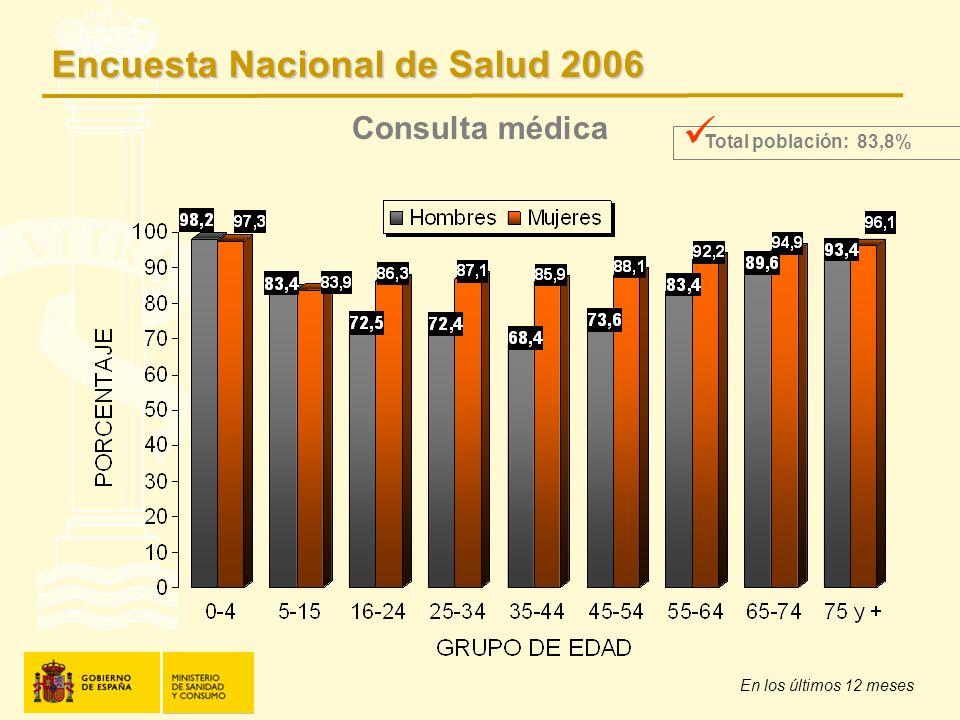 Consulta médica En los últimos 12 meses Total población: 83,8% Encuesta Nacional de Salud 2006