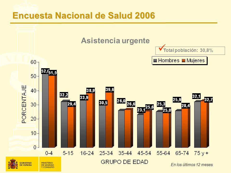 Asistencia urgente En los últimos 12 meses Total población: 30,8% Encuesta Nacional de Salud 2006