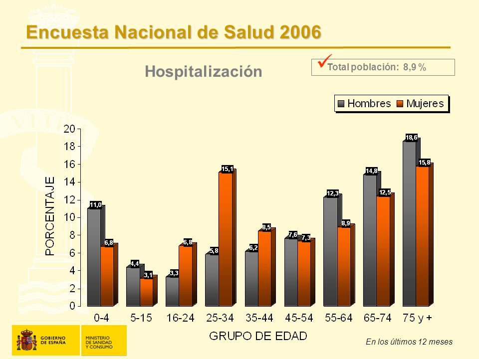 Hospitalización En los últimos 12 meses Total población: 8,9 % Encuesta Nacional de Salud 2006