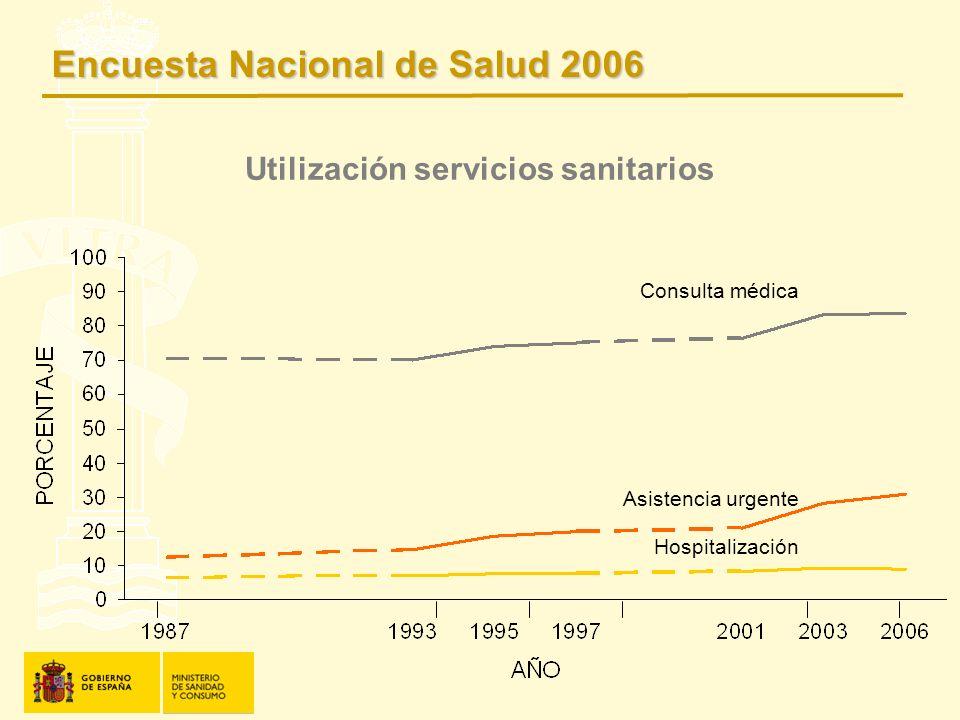 Utilización servicios sanitarios Consulta médica Asistencia urgente Hospitalización Encuesta Nacional de Salud 2006