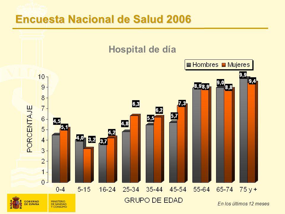 Hospital de día En los últimos 12 meses Encuesta Nacional de Salud 2006