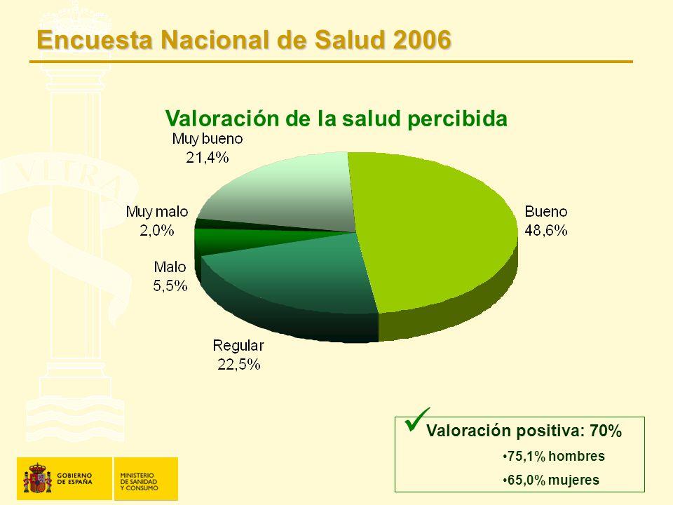 Valoración de la salud percibida Valoración positiva: 70% 75,1% hombres 65,0% mujeres Encuesta Nacional de Salud 2006