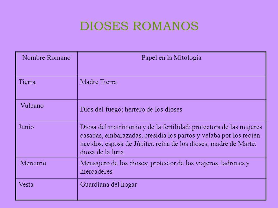 DIOSES ROMANOS Nombre RomanoPapel en la Mitología MinervaDiosa de las artes y oficios, y de la guerra; auxiliadora de los héroes (mitología grecorroma