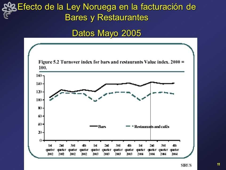 11 Efecto de la Ley Noruega en la facturación de Bares y Restaurantes Datos Mayo 2005