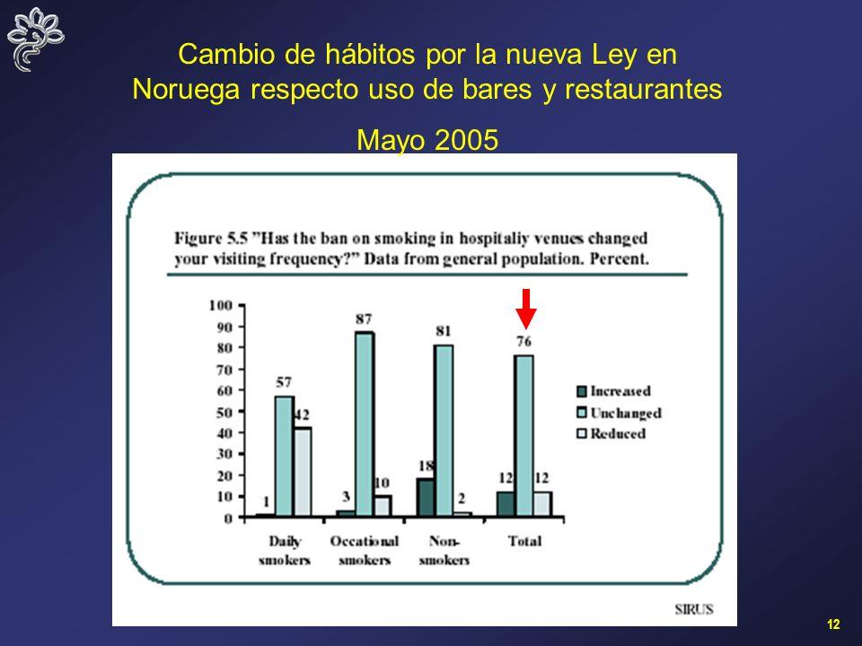 12 Cambio de hábitos por la nueva Ley en Noruega respecto uso de bares y restaurantes Mayo 2005