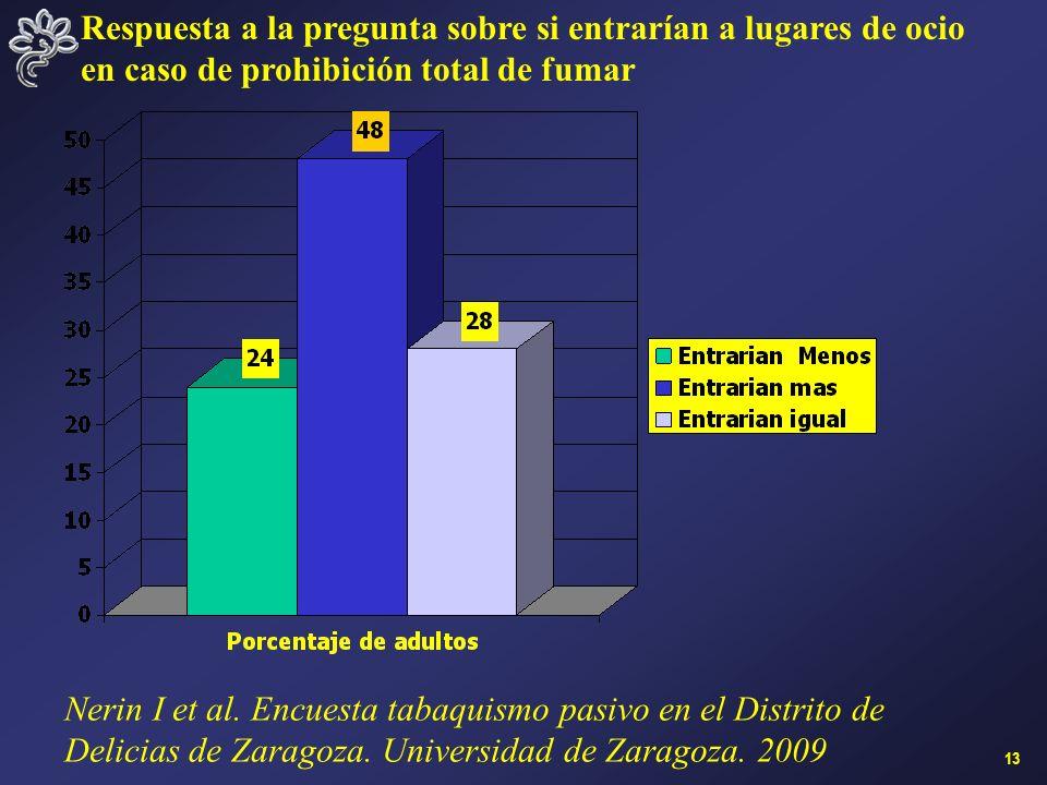13 Nerin I et al. Encuesta tabaquismo pasivo en el Distrito de Delicias de Zaragoza.